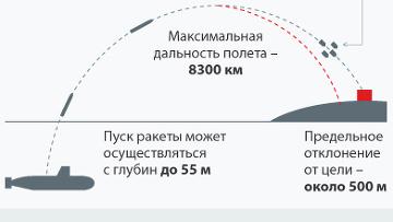 """Баллистическая ракета морского базирования Р-29РМУ2 """"Синева"""""""