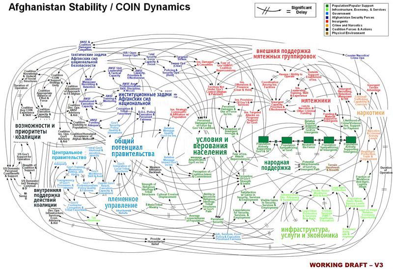 Общая схема стратегии Америки в Афганистане