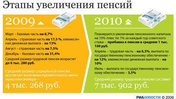Этапы увеличения пенсий