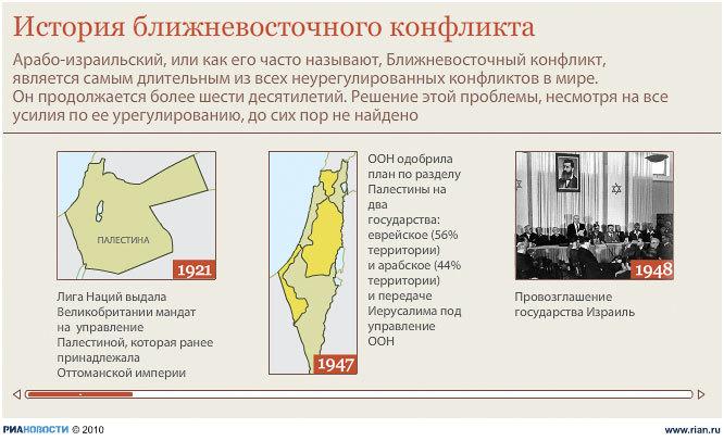 Динамическая графика: История ближневосточного конфликта