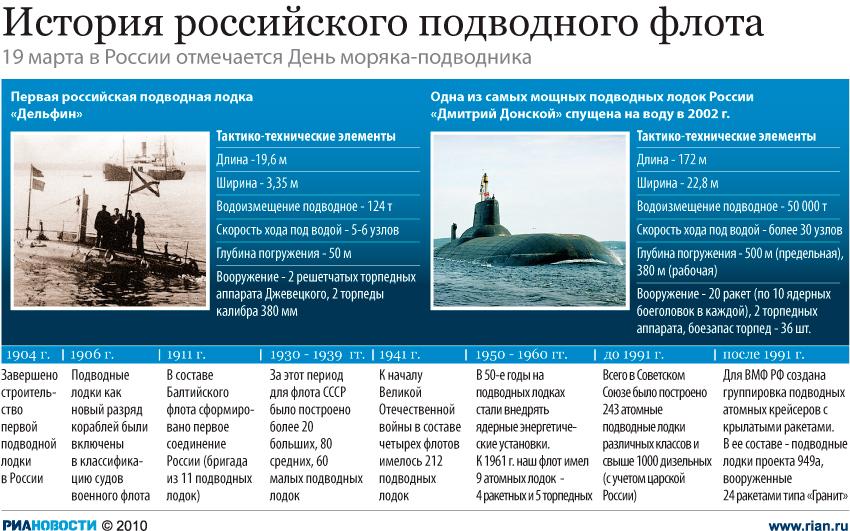 История российского подводного флота