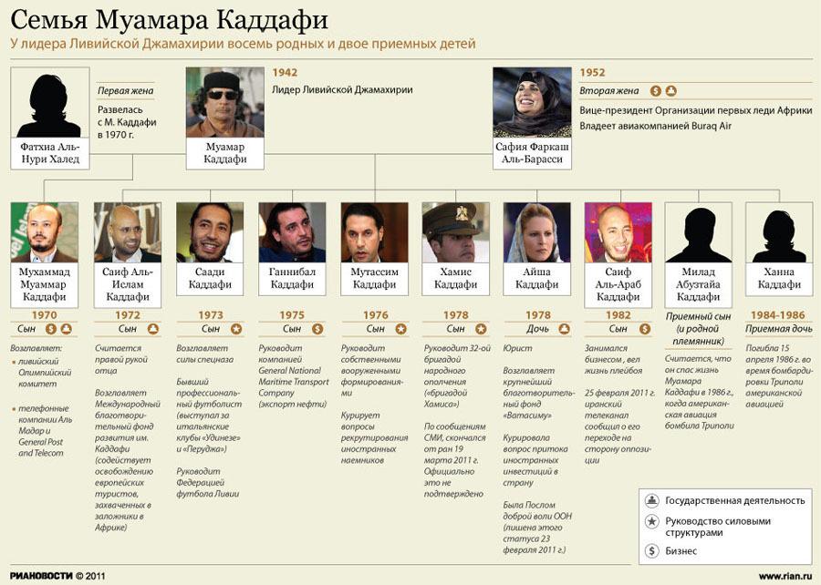 Семья ливийского лидера Муамара Каддафи
