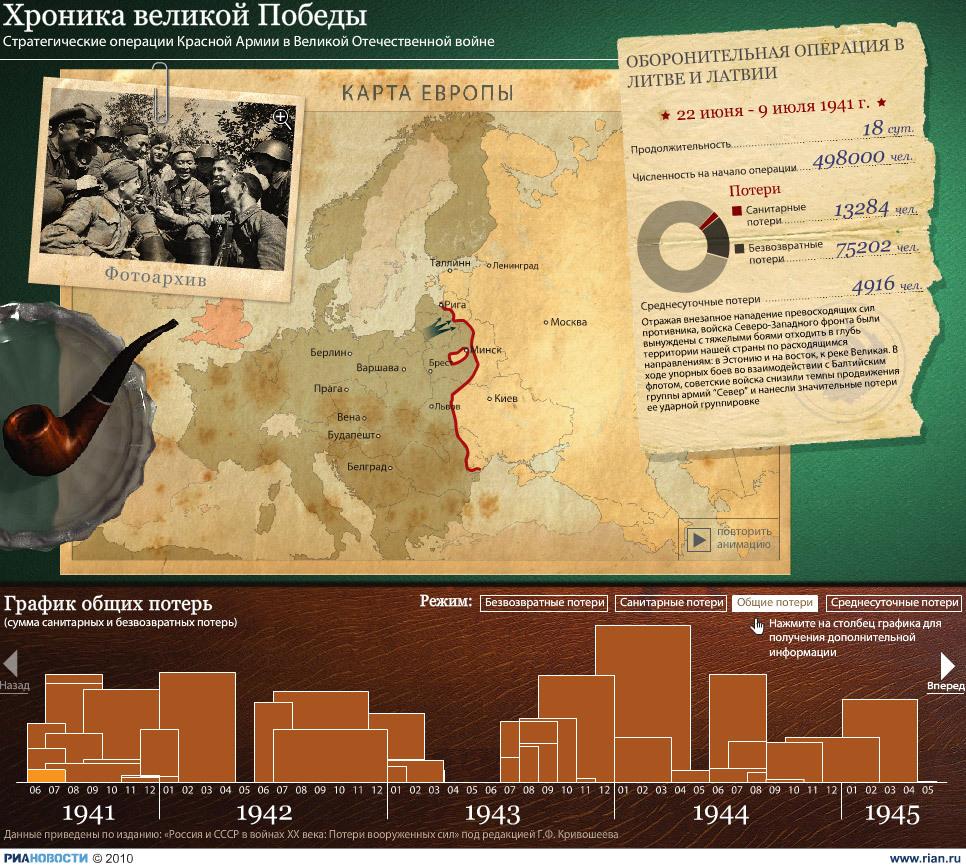 Динамическая графика: Хроника великой Победы