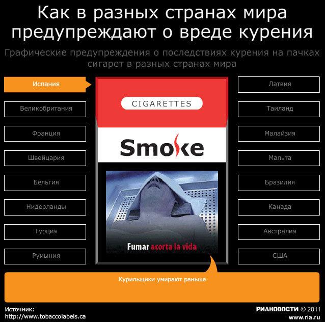 Динамическая графика: Как предупреждают о вреде курения