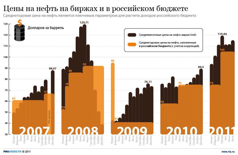 Цены на нефть на биржах и в бюджете России