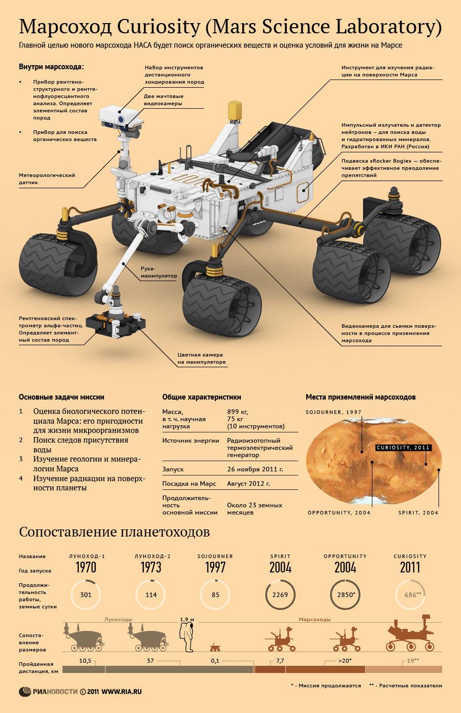 Новый марсоход НАСА Curiosity