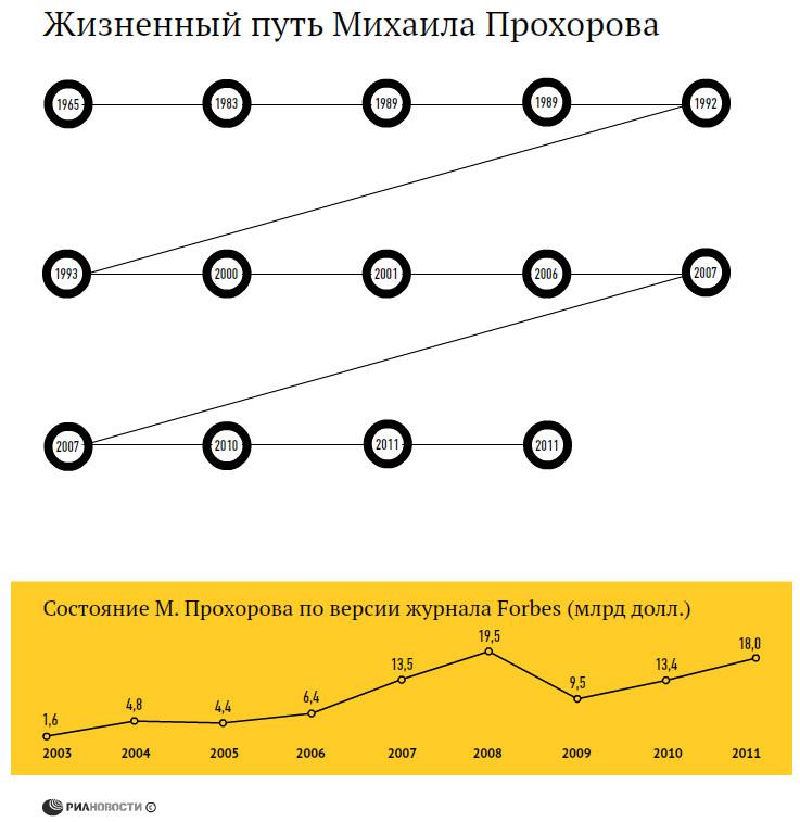 Жизненный путь Михаила Прохорова