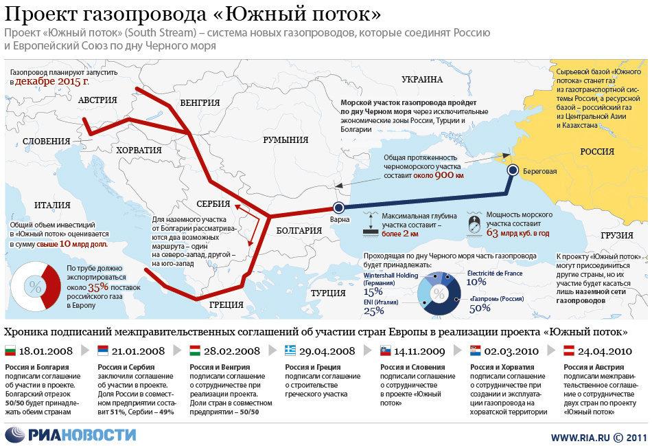Проект газопровода «Южный поток»