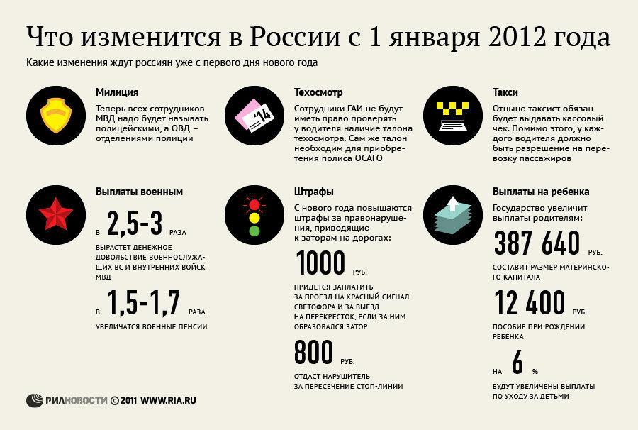 Что изменится с 1 января 2012 года в России