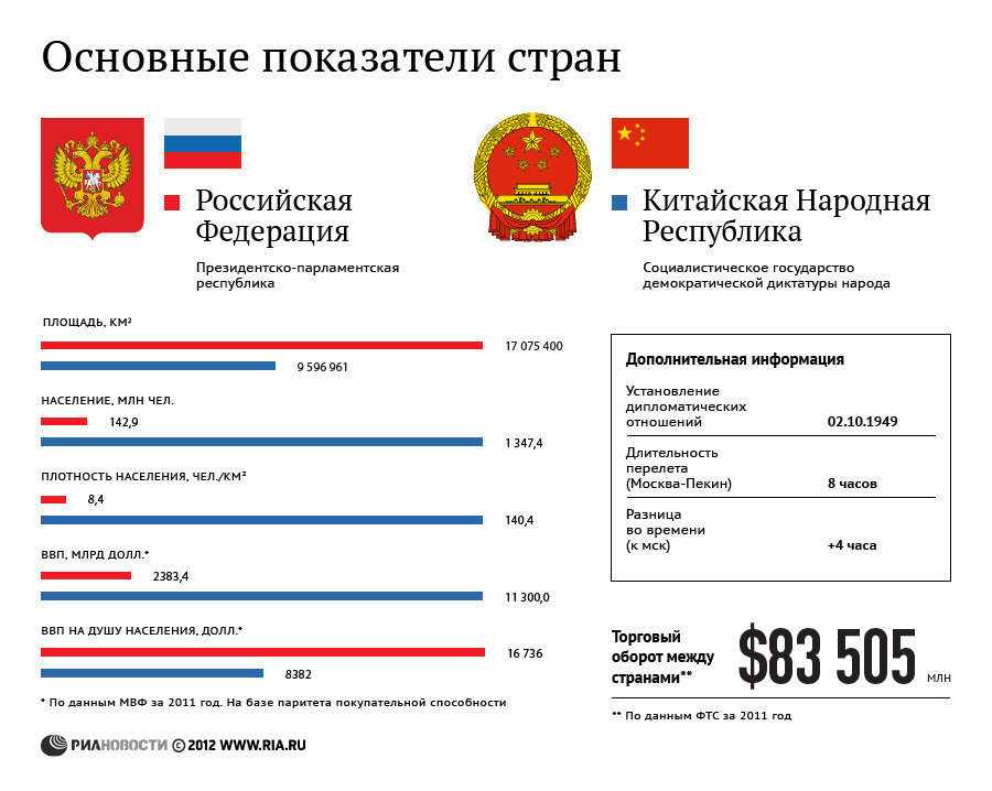 Россия и Китай: основные показатели стран