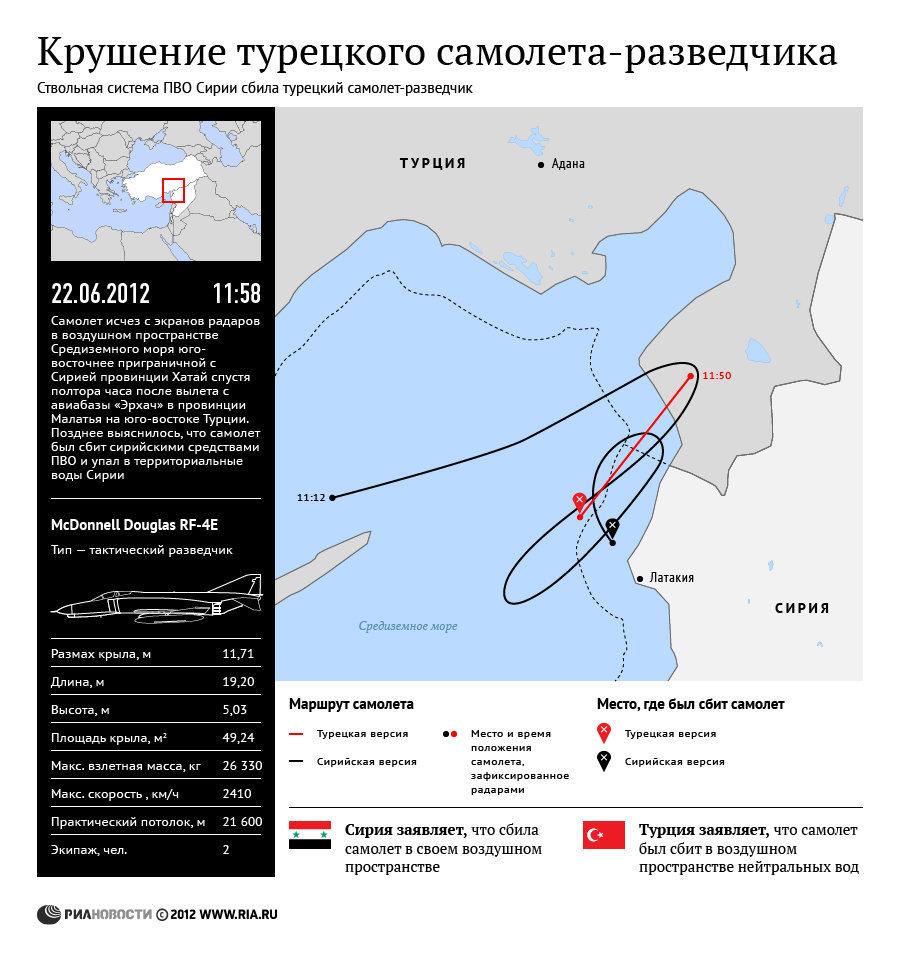 Инцидент со сбитым сирийской системой ПВО турецким самолетом