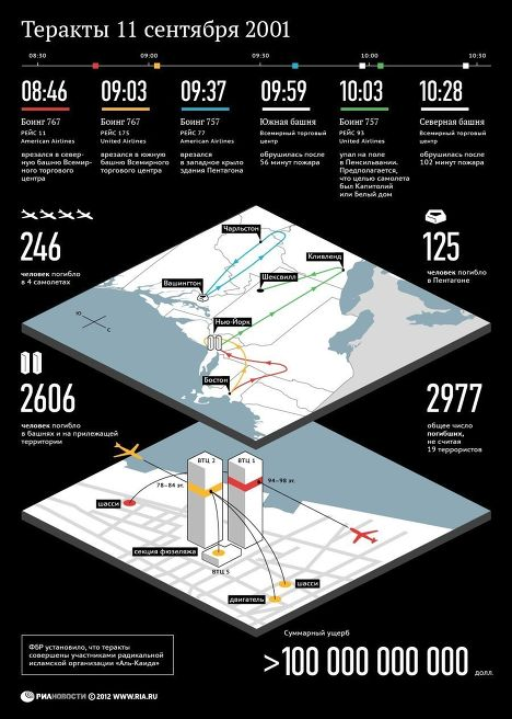 Хроника терактов 11 сентября 2001 года в США