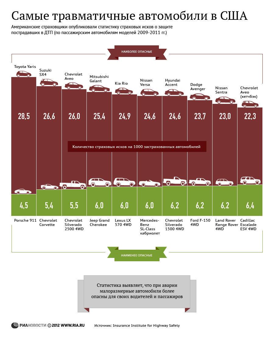 Самые травматичные автомобили в США