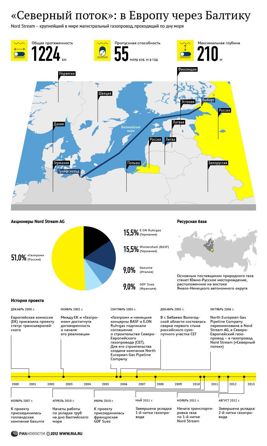 Газопровод «Северный поток»: история, акционеры и ресурсная база