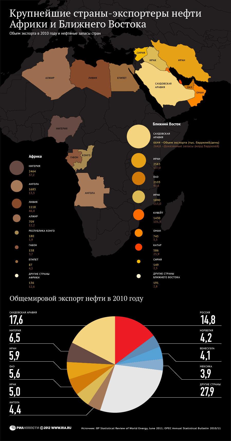 87eb7a9aabb4 Крупнейшие страны-экспортеры нефти Африки и Ближнего Востока ...