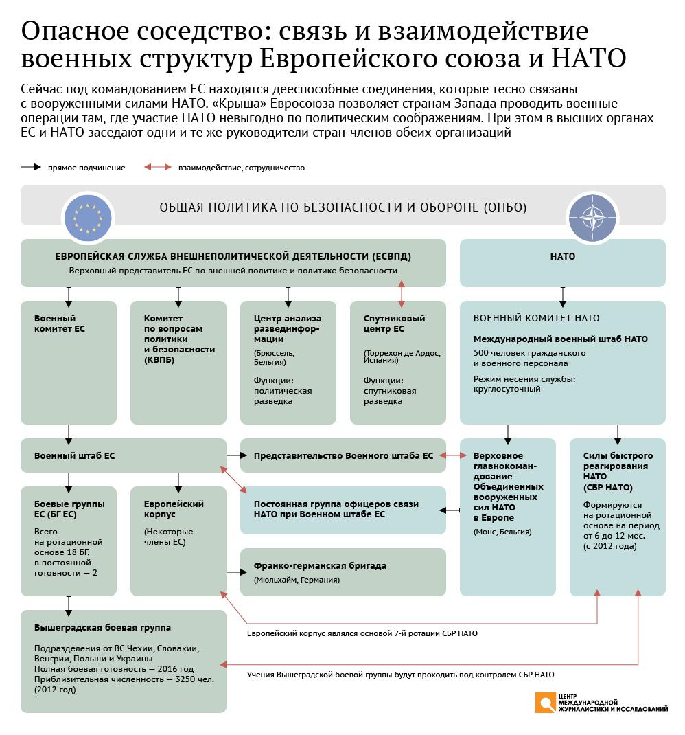 Связь и взаимодействие военных структур Евросоюза и НАТО