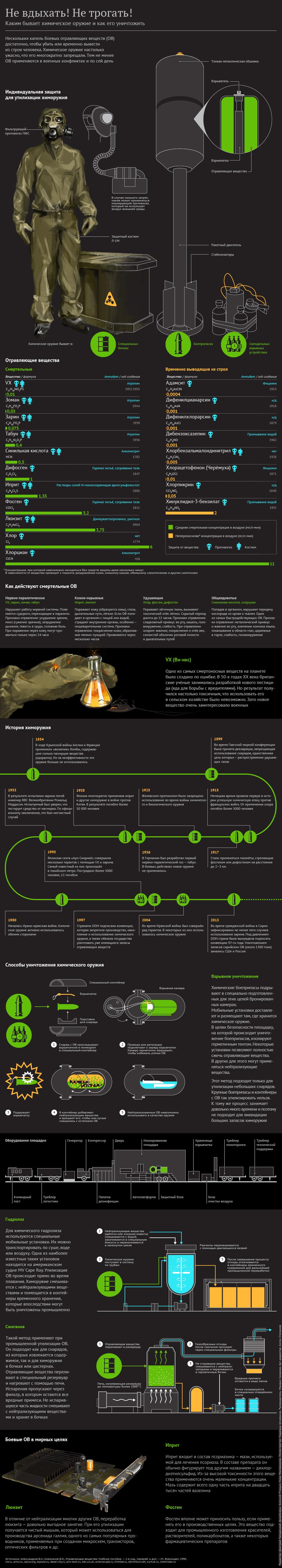 Химическое оружие: история и современность
