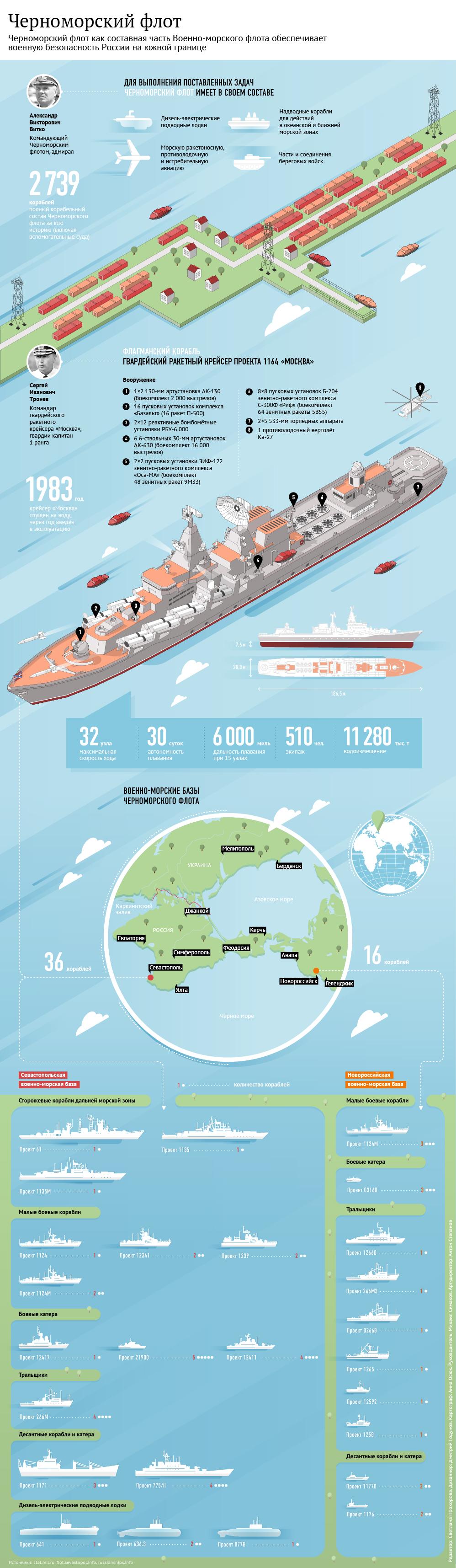 Черноморский флот и его флагман