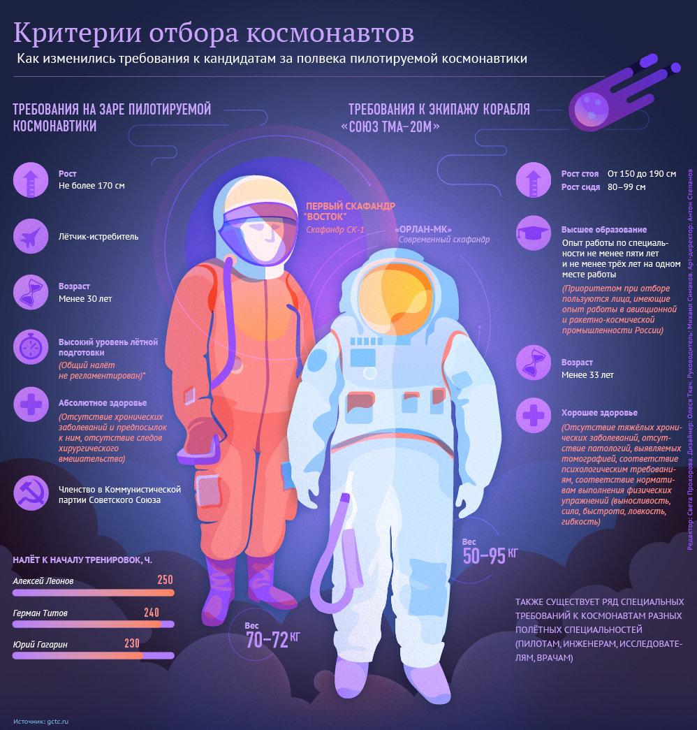 Каких не берут в космонавты?